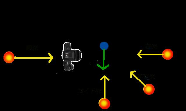 光の状態図
