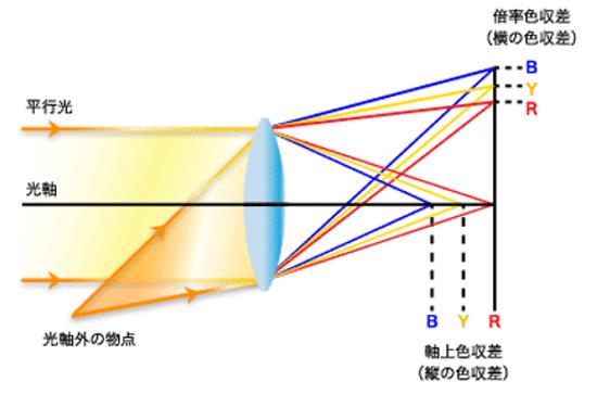 参考:http://cweb.canon.jp/eos/special/dlo/factor/index02.html