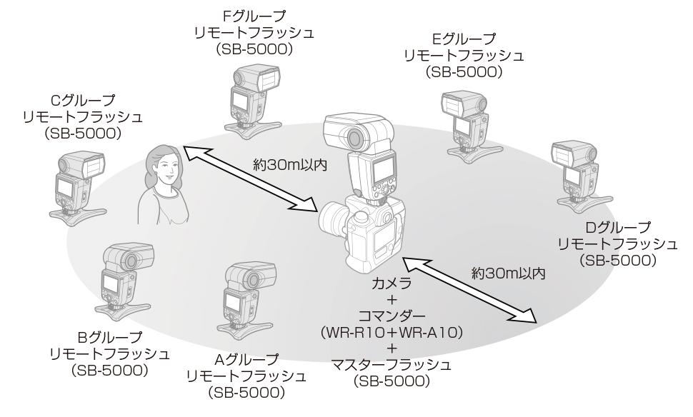 参考:ニコンHP