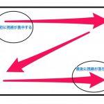 構図は視線の動きを意識して要素を配置すると良い!構図を決めるコツ!