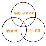 前景って何!?前景の3つの側面と使い方について。
